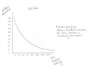 A hand-drawn graph by Tony Gareri shows the relationship between policies and creativity.