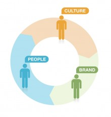 Tony believes that people, brand and culture are three of the most important aspects that a CEO should focus on.